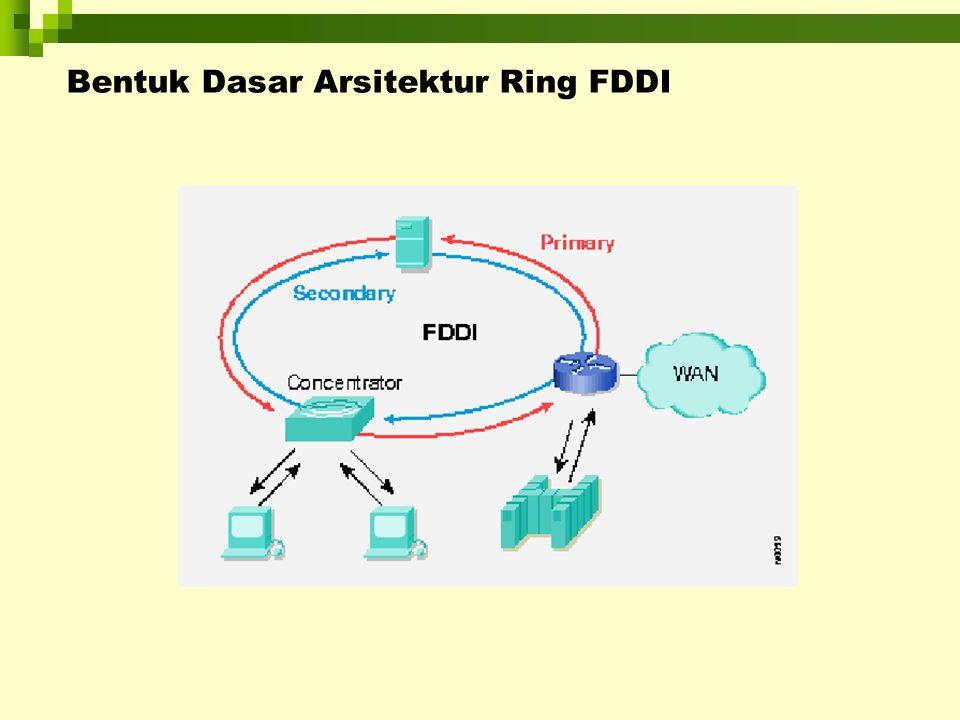 FDDI Station-Attachment Types Dalam FDDI mendefisikan 3 tipe peralatan/perlengkapan : Single-Attachment Station (SAS)