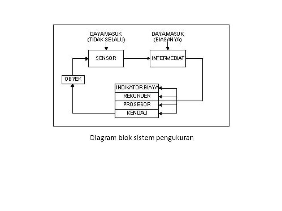 Diagram blok sistem pengukuran