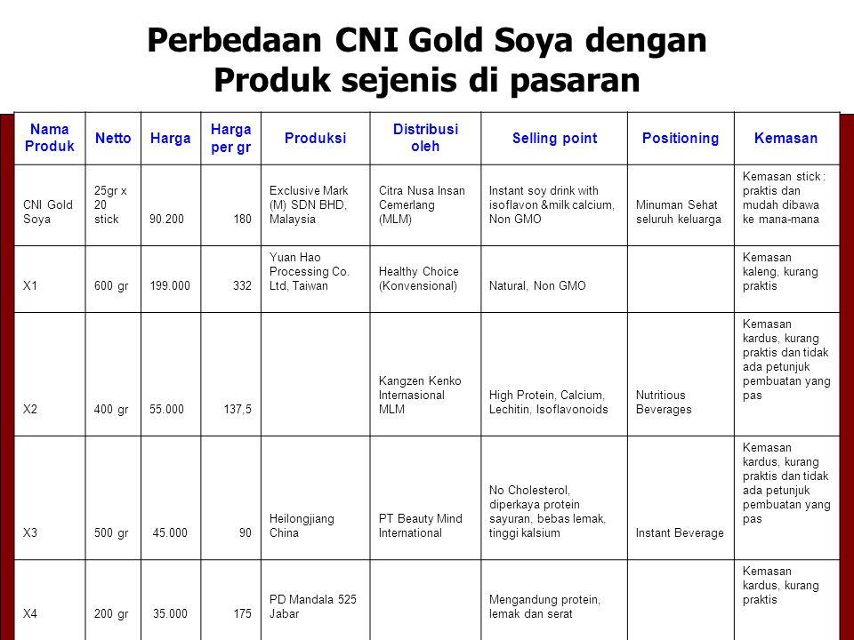 Perbedaan CNI Gold Soya dengan Produk sejenis di pasaran Nama Produk NettoHarga Harga per gr Produksi Distribusi oleh Selling pointPositioningKemasan