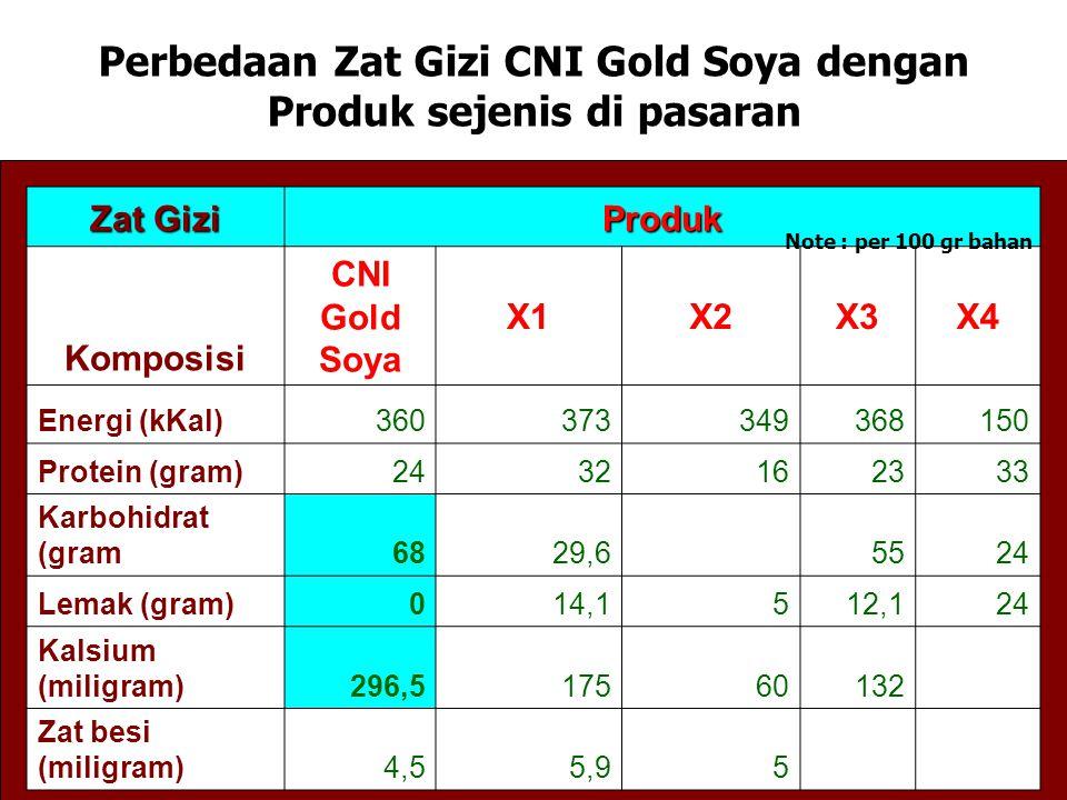 Perbedaan Zat Gizi CNI Gold Soya dengan Produk sejenis di pasaran Zat Gizi Produk Komposisi CNI Gold Soya X1X2X3X4 Energi (kKal)360373349368150 Protein (gram)2432162333 Karbohidrat (gram6829,6 5524 Lemak (gram)014,1512,124 Kalsium (miligram)296,517560132 Zat besi (miligram)4,55,95 Note : per 100 gr bahan