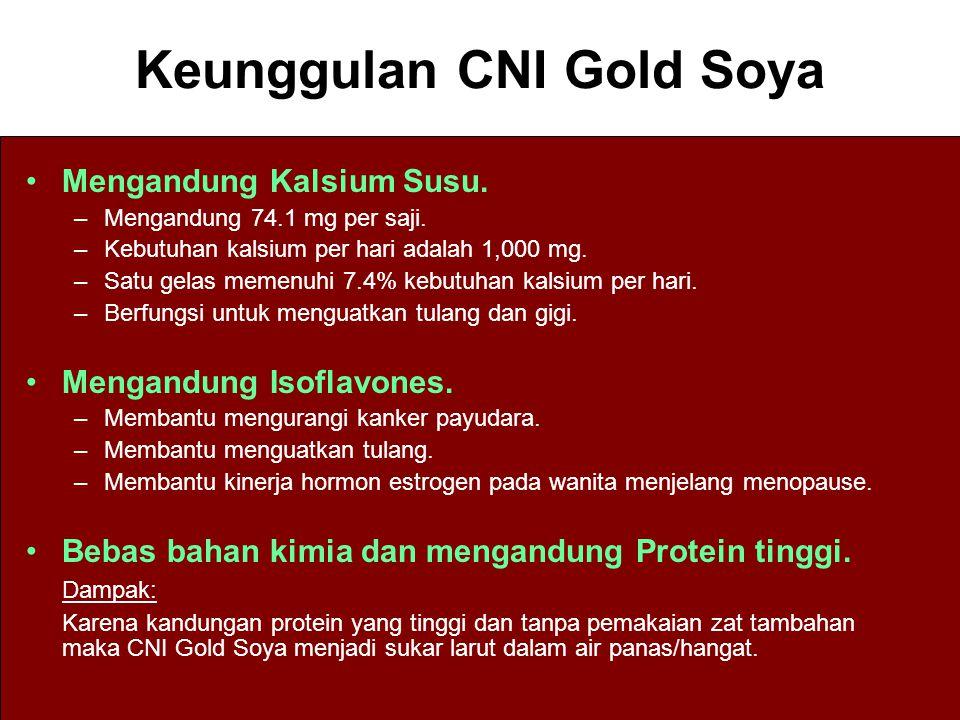 Mengandung Kalsium Susu. –Mengandung 74.1 mg per saji. –Kebutuhan kalsium per hari adalah 1,000 mg. –Satu gelas memenuhi 7.4% kebutuhan kalsium per ha