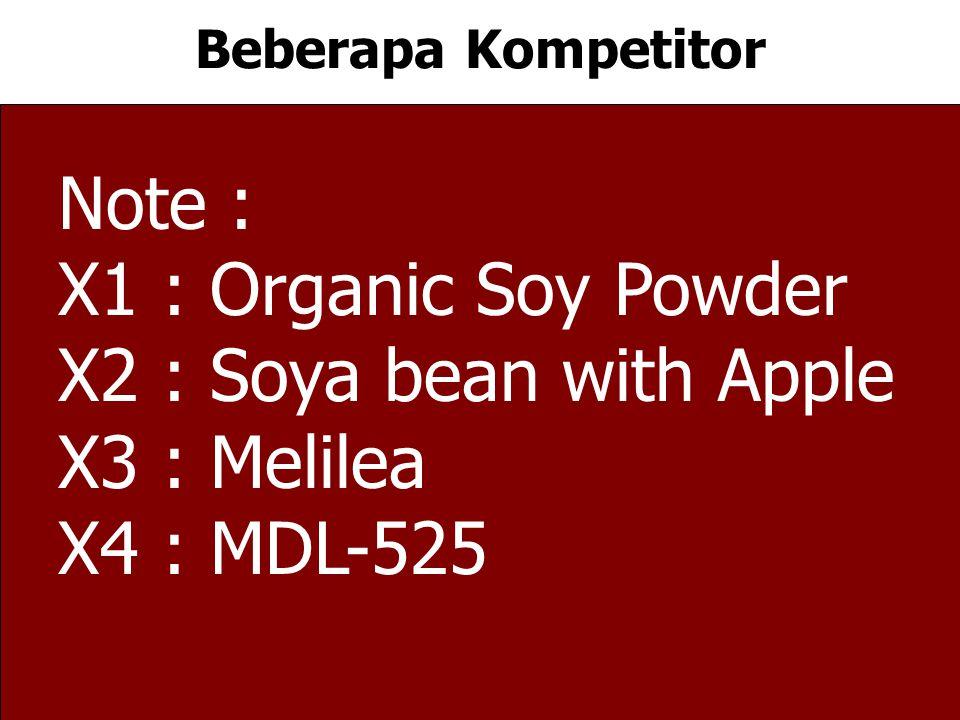 Beberapa Kompetitor Note : X1 : Organic Soy Powder X2 : Soya bean with Apple X3 : Melilea X4 : MDL-525