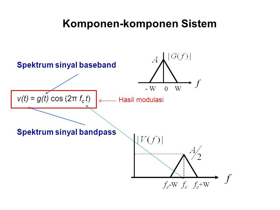 Komponen-komponen Sistem Spektrum sinyal baseband v(t) = g(t) cos (2π f c t) Spektrum sinyal bandpass - W 0 W f f f c -W f c f c +W Hasil modulasi