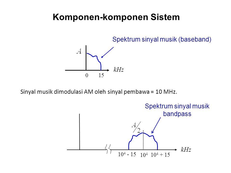 Komponen-komponen Sistem Sinyal musik dimodulasi AM oleh sinyal pembawa = 10 MHz. 0 15 kHz Spektrum sinyal musik (baseband) Spektrum sinyal musik band
