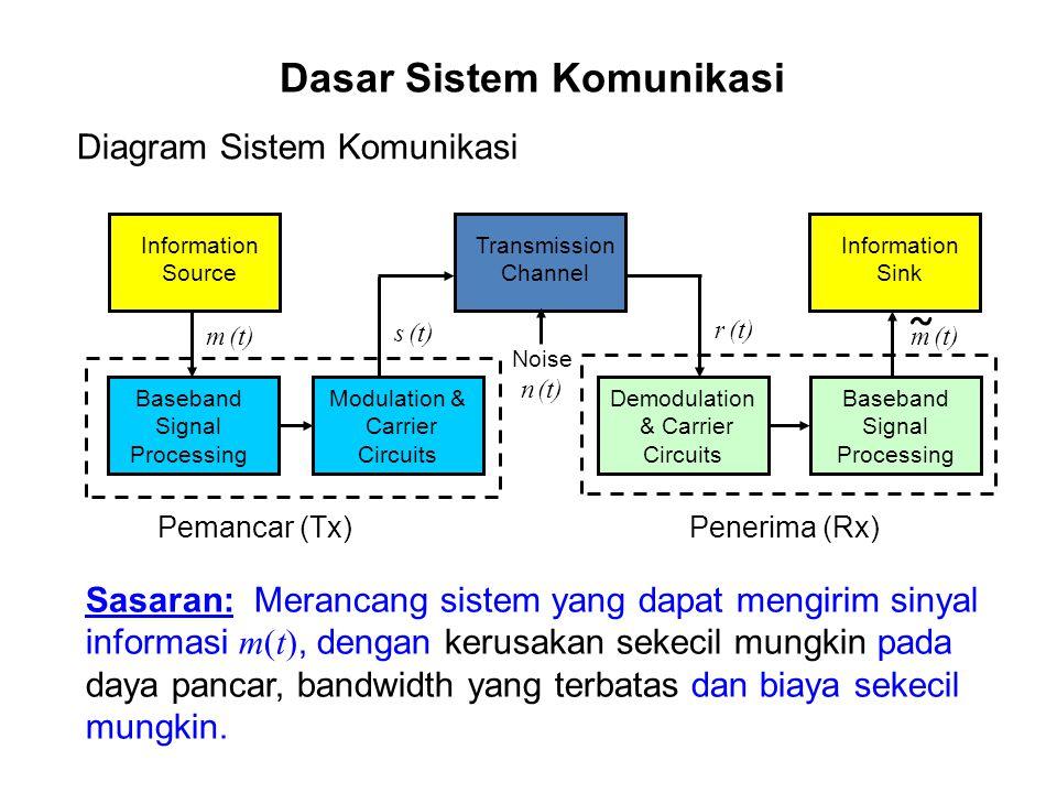 Dasar Sistem Komunikasi ˜ Information Source Baseband Signal Processing Modulation & Carrier Circuits Transmission Channel Demodulation & Carrier Circ