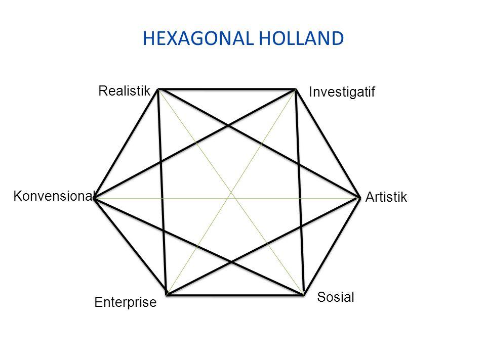 TEORI HOLLAND (lanjutan) 4. Tipe Sosial: Kerja yg bersifat keterampilan sosial, emosional dan teraputk. Cenderung koperatif, etis, bertanggung jawab,