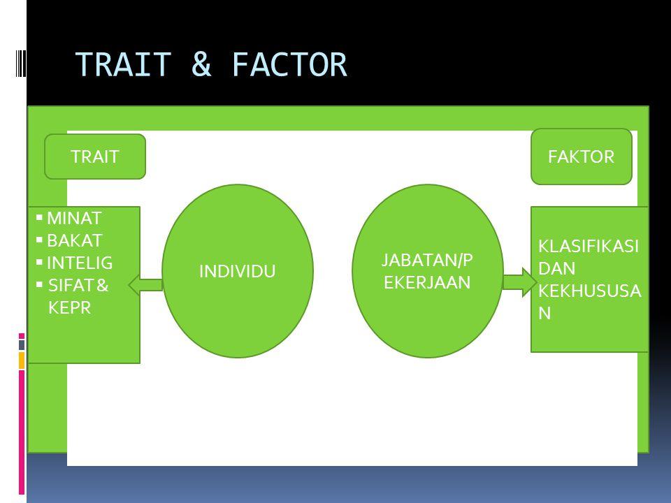 TEORI PERKEMBANGA N KARIR 1.TRAIT AND FACTOR 2.TEORI GINZBERG 3.TEORI SUPER 4.TEORI ROE 5.TEORI TIEDMAN DAN OHARA 6.TEORI HOLLAND 7.TEORI KRUMBOLTZ