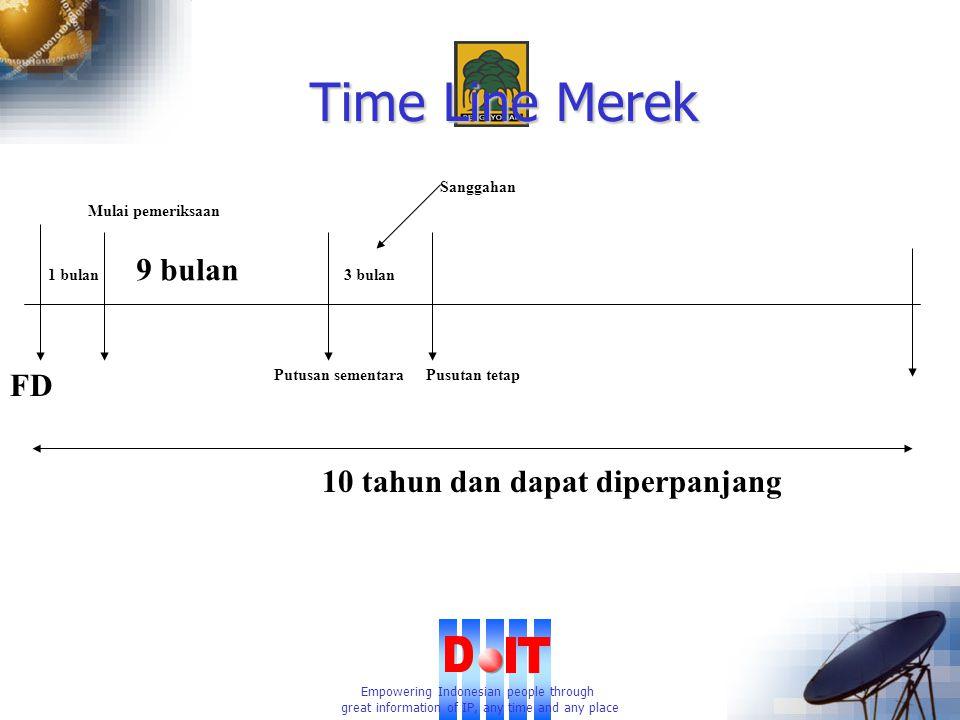 Empowering Indonesian people through great information of IP, any time and any place Time Line Merek FD 1 bulan Mulai pemeriksaan 9 bulan Putusan sementara 3 bulan Pusutan tetap Sanggahan 10 tahun dan dapat diperpanjang