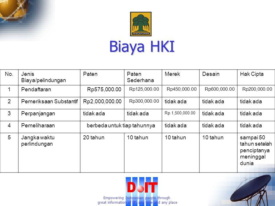 Empowering Indonesian people through great information of IP, any time and any place Biaya HKI No.Jenis Biaya/pelindungan PatenPaten Sederhana MerekDesainHak Cipta 1PendaftaranRp575,000.00 Rp125,000.00Rp450,000.00Rp600,000.00Rp200,000.00 2Pemeriksaan SubstantifRp2,000,000.00 Rp300,000.00 tidak ada 3Perpanjangantidak ada Rp.1,500,000.00 tidak ada 4Pemeliharaanberbeda untuk tiap tahunnyatidak ada 5Jangka waktu perlindungan 20 tahun10 tahun sampai 50 tahun setelah penciptanya meninggal dunia