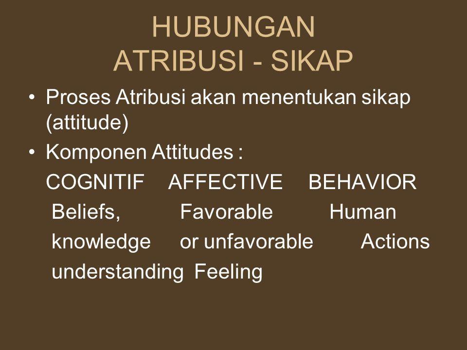 HUBUNGAN ATRIBUSI - SIKAP Proses Atribusi akan menentukan sikap (attitude) Komponen Attitudes : COGNITIFAFFECTIVEBEHAVIOR Beliefs, Favorable Human kno