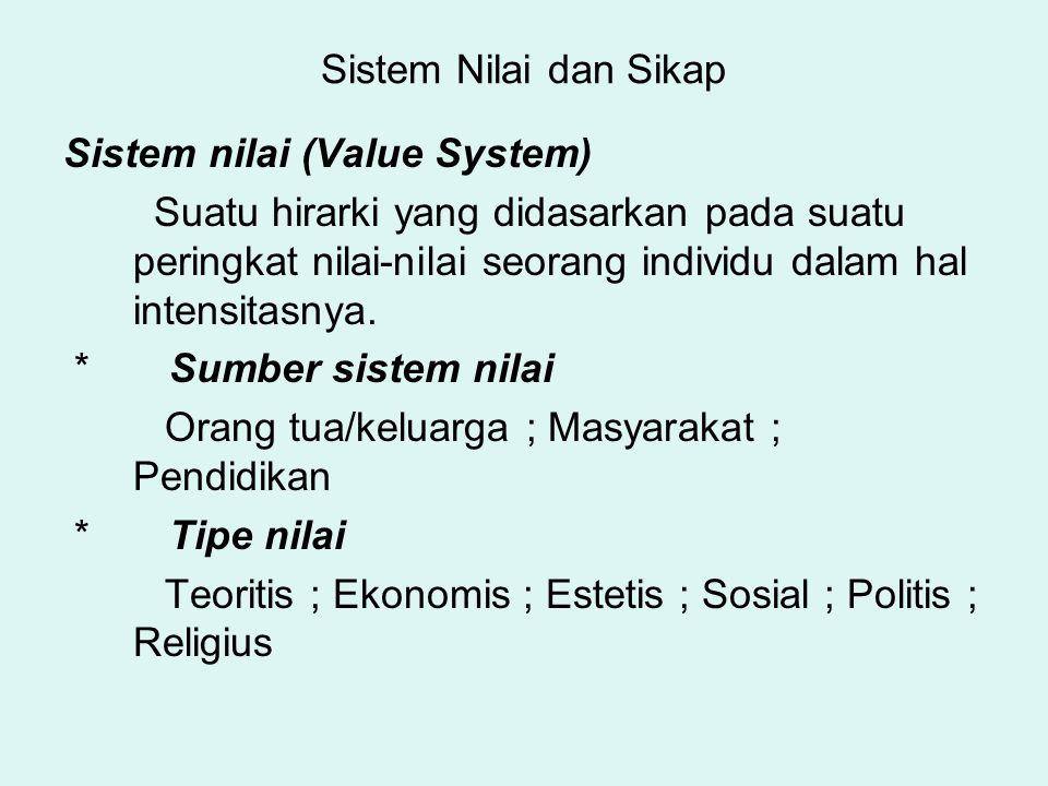Sistem Nilai dan Sikap Sistem nilai (Value System) Suatu hirarki yang didasarkan pada suatu peringkat nilai-nilai seorang individu dalam hal intensita