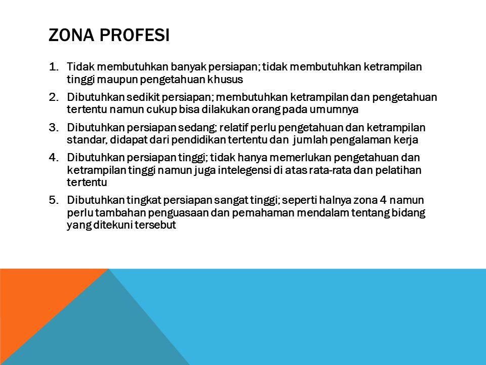 ZONA PROFESI 1.Tidak membutuhkan banyak persiapan; tidak membutuhkan ketrampilan tinggi maupun pengetahuan khusus 2.Dibutuhkan sedikit persiapan; memb