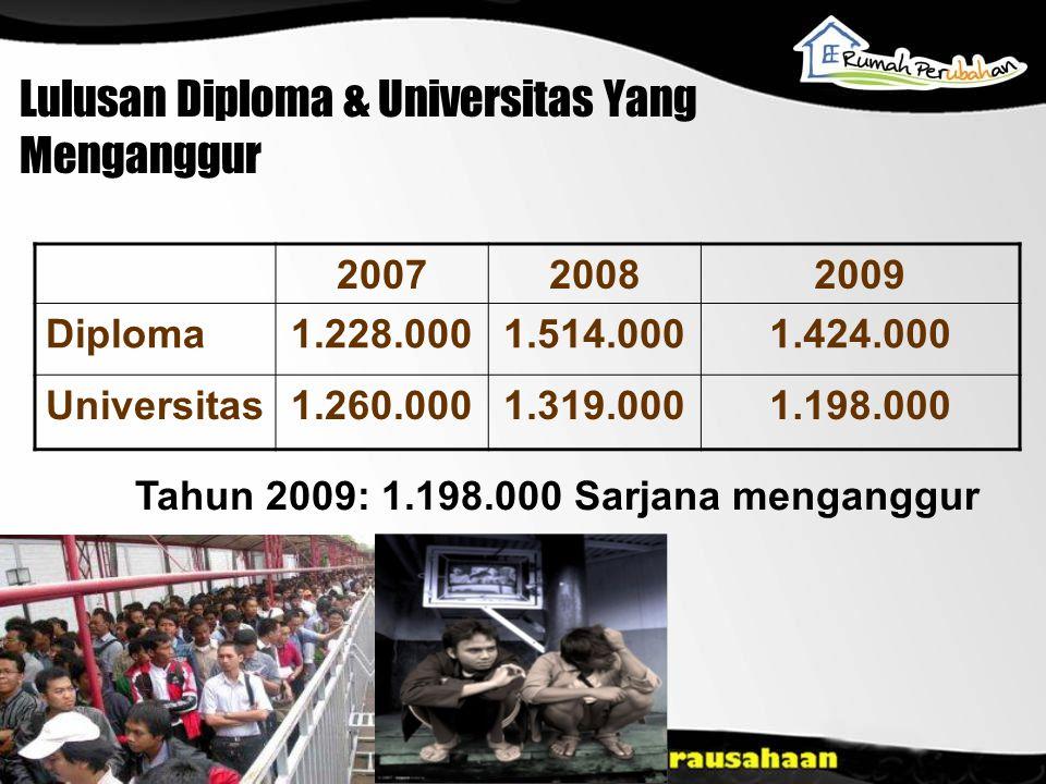 Lulusan Diploma & Universitas Yang Menganggur 200720082009 Diploma1.228.0001.514.0001.424.000 Universitas1.260.0001.319.0001.198.000 Tahun 2009: 1.198