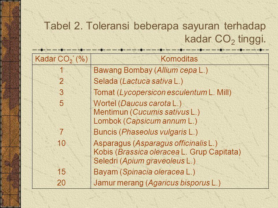 Tabel 2.Toleransi beberapa sayuran terhadap kadar CO 2 tinggi.