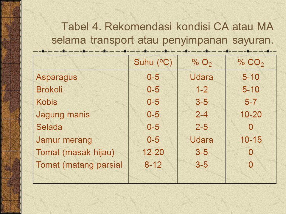 Tabel 4.Rekomendasi kondisi CA atau MA selama transport atau penyimpanan sayuran.
