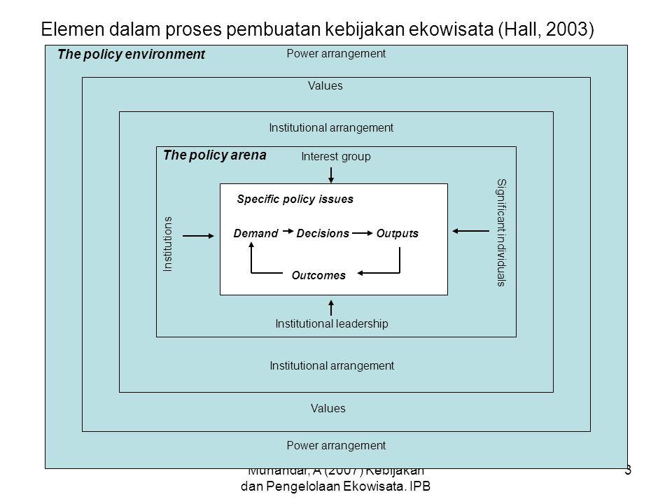 Munandar, A (2007) Kebijakan dan Pengelolaan Ekowisata. IPB 3 Elemen dalam proses pembuatan kebijakan ekowisata (Hall, 2003) Specific policy issues De