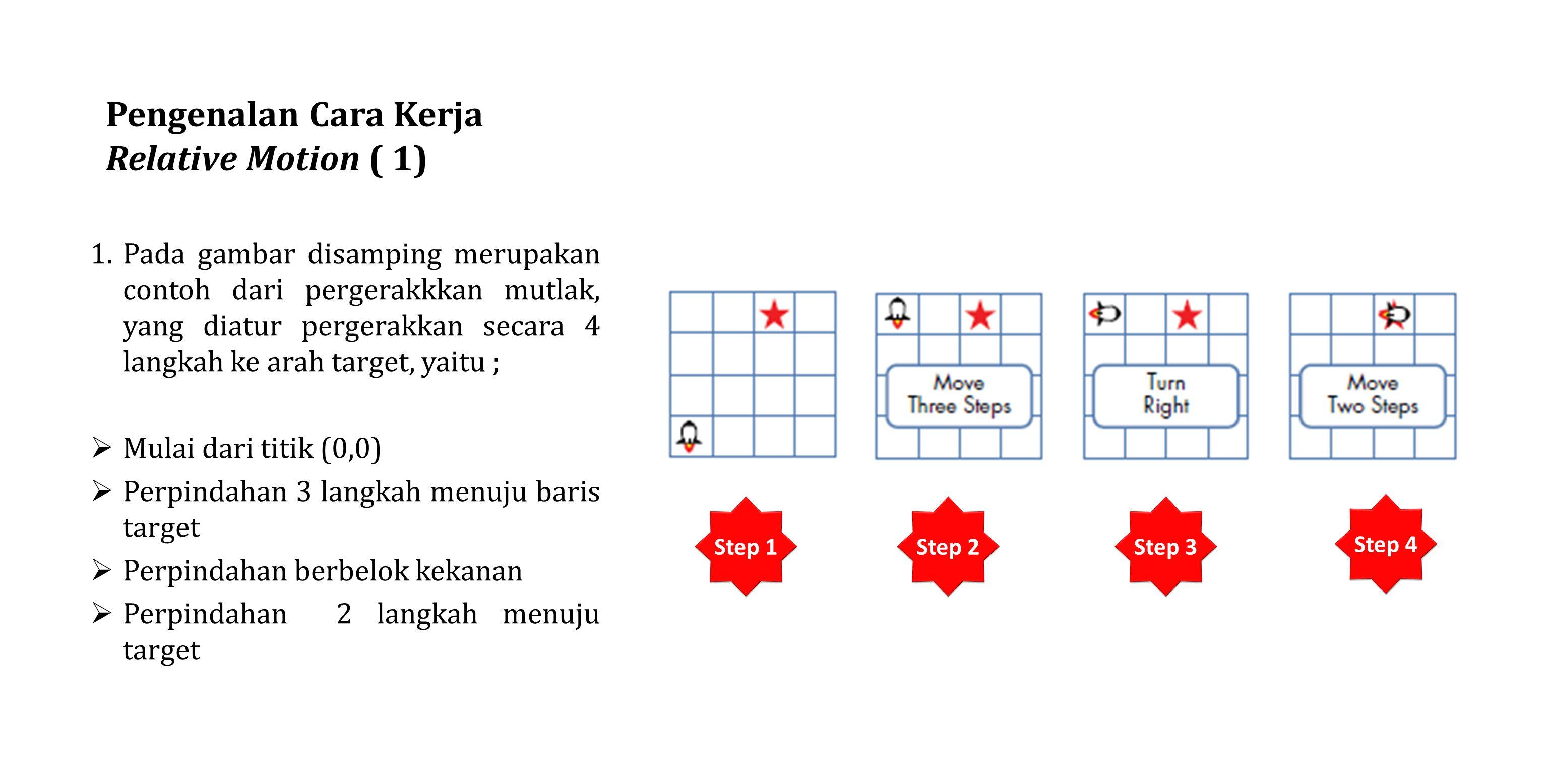Pengenalan Cara Kerja Relative Motion ( 1) 1.Pada gambar disamping merupakan contoh dari pergerakkkan mutlak, yang diatur pergerakkan secara 4 langkah