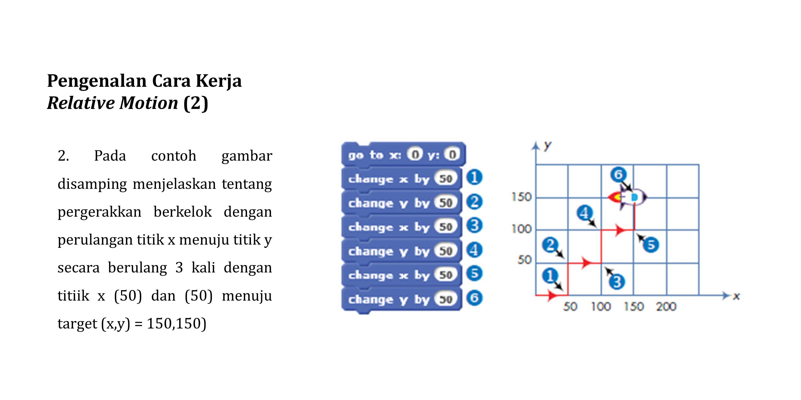 Pengenalan Cara Kerja Relative Motion (2) 2. Pada contoh gambar disamping menjelaskan tentang pergerakkan berkelok dengan perulangan titik x menuju ti