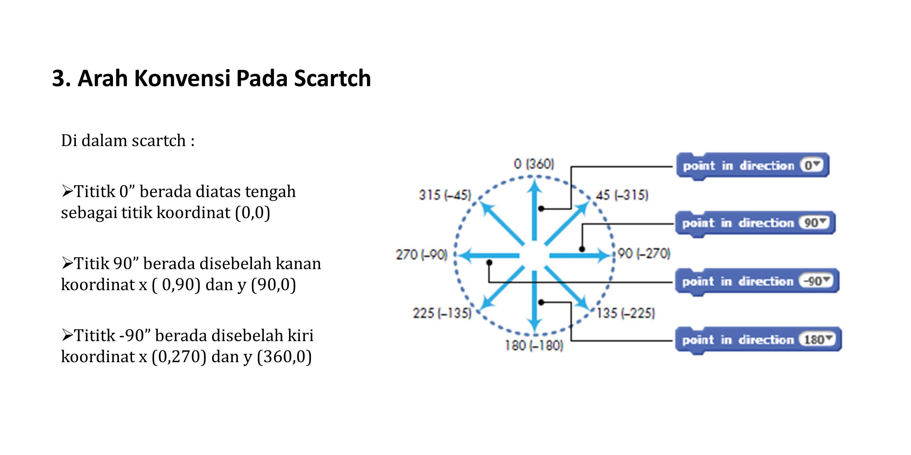 """3. Arah Konvensi Pada Scartch Di dalam scartch :  Tititk 0"""" berada diatas tengah sebagai titik koordinat (0,0)  Titik 90"""" berada disebelah kanan koo"""