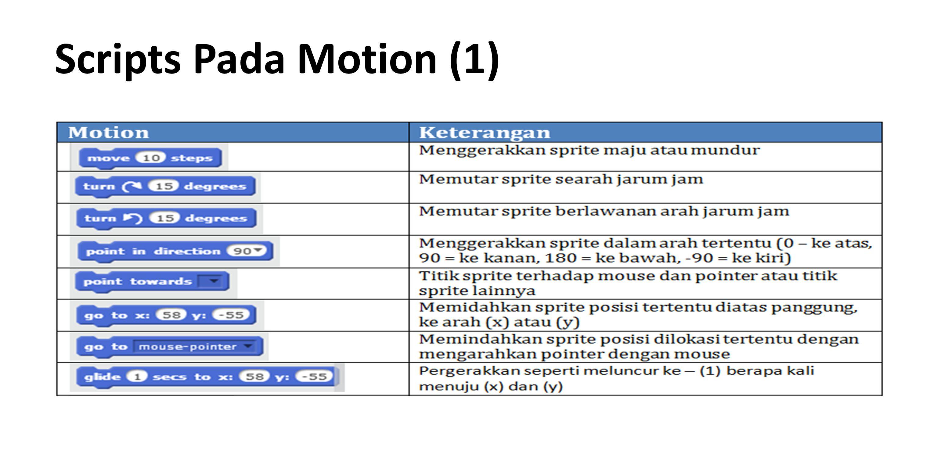 Implementasi Motion 1 Pada gambar di atas menjelaskan tentang pergerakkan dua sprite kucing dan bola dengan perintahpada blok motion diatas dengan perintah,, dan