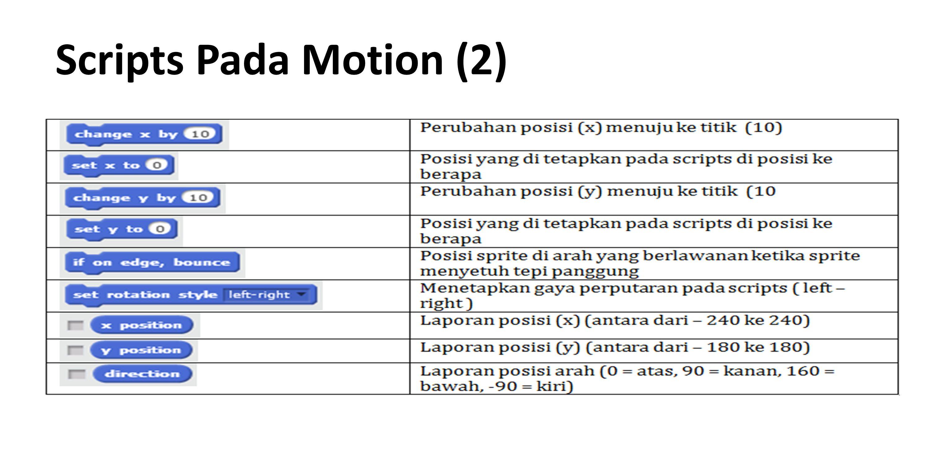 Scripts Pada Motion (2)