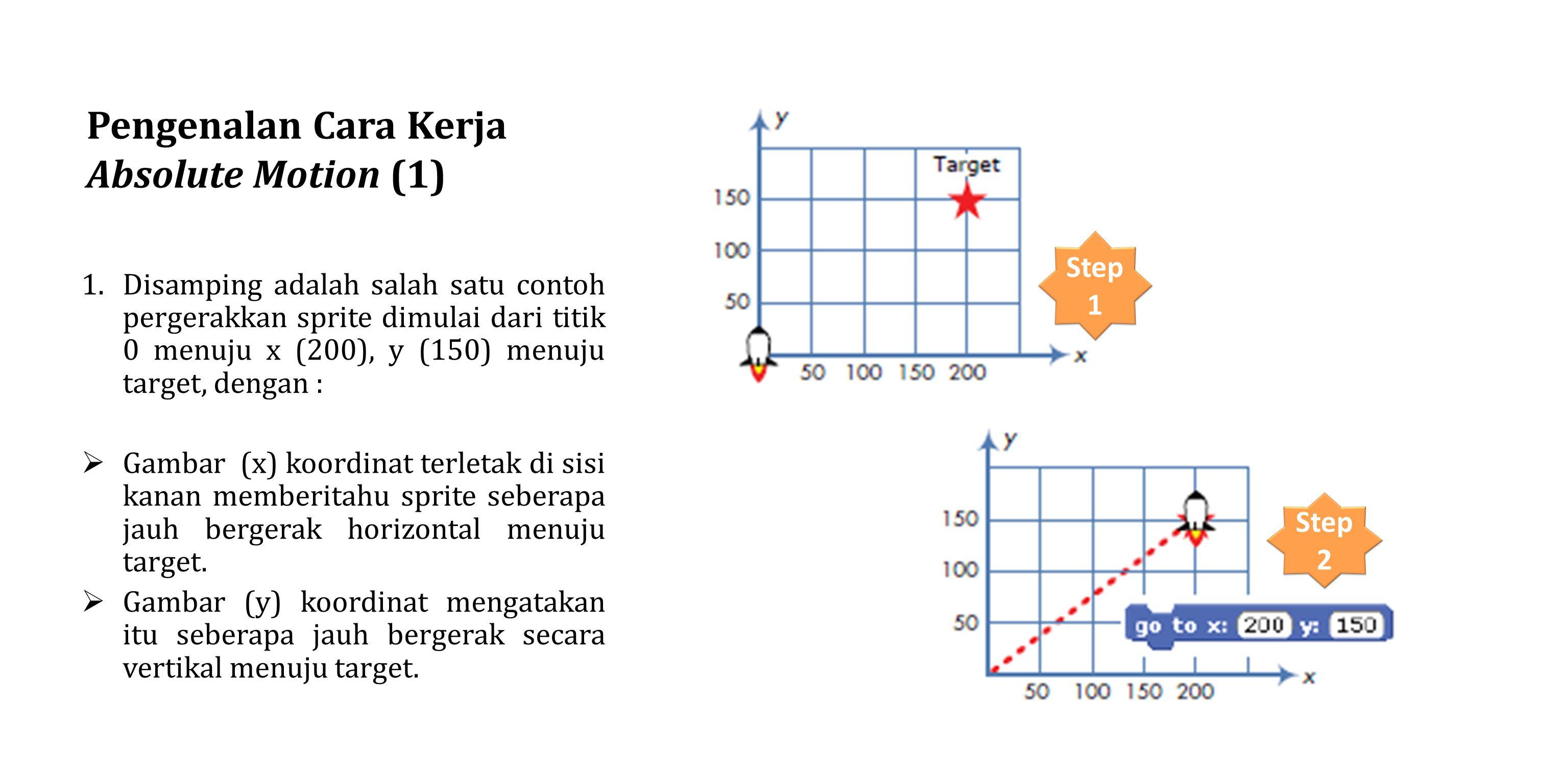 Pengenalan Cara Kerja Absolute Motion (1) 1.Disamping adalah salah satu contoh pergerakkan sprite dimulai dari titik 0 menuju x (200), y (150) menuju