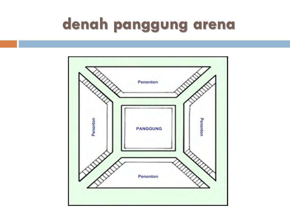 PANGGUNG PROSCENIUM  Panggung proscenium bisa juga disebut sebagai panggung bingkai karena penonton menyaksikan aksi aktor dalam lakon melalui sebuah bingkai atau lengkung proscenium (proscenium arch).
