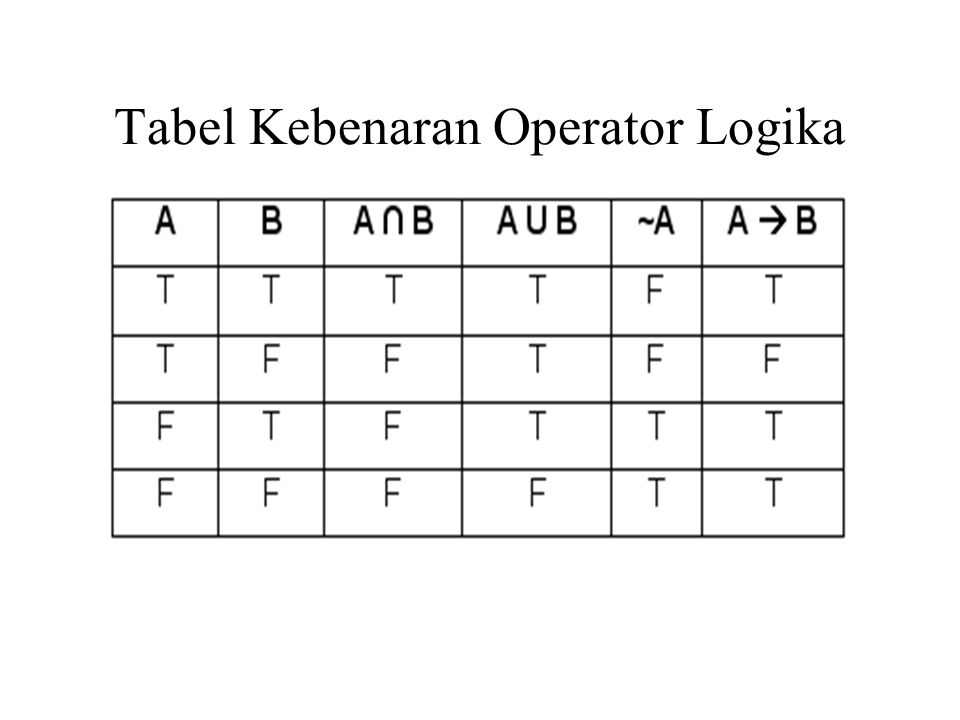Tabel Kebenaran Operator Logika