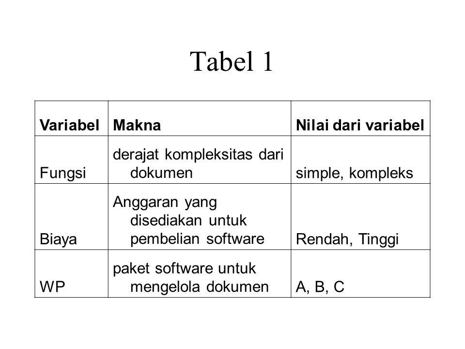 Tabel 1 VariabelMaknaNilai dari variabel Fungsi derajat kompleksitas dari dokumensimple, kompleks Biaya Anggaran yang disediakan untuk pembelian softwareRendah, Tinggi WP paket software untuk mengelola dokumenA, B, C