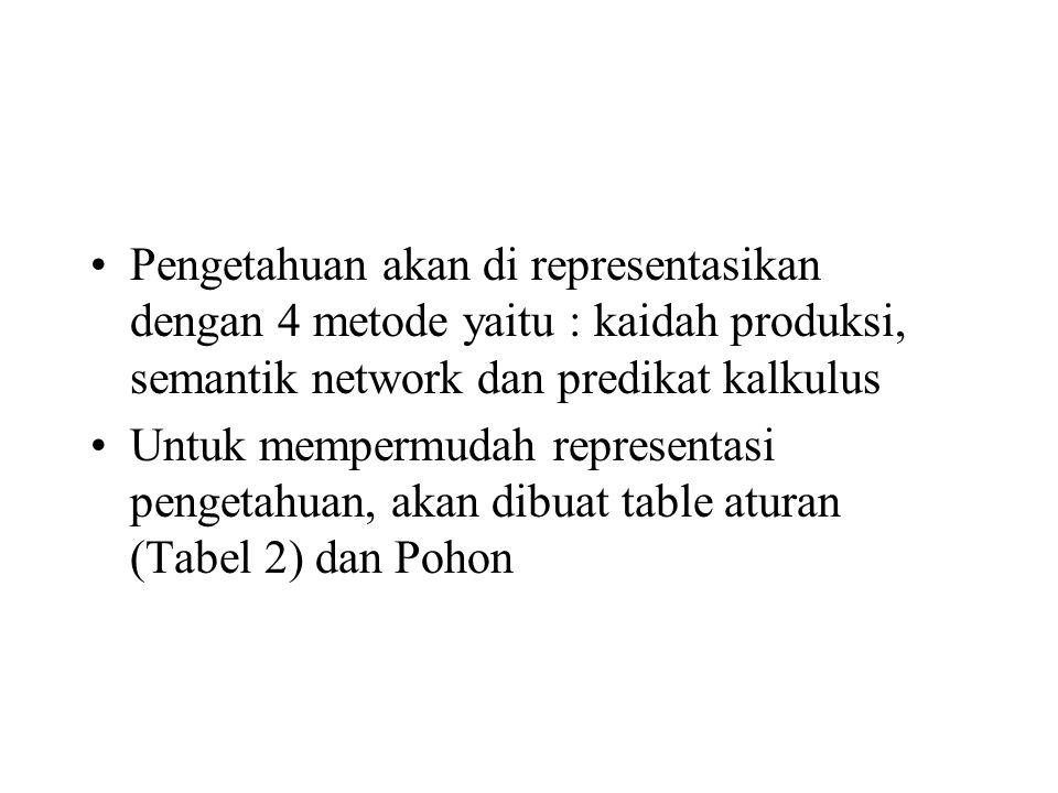 Pengetahuan akan di representasikan dengan 4 metode yaitu : kaidah produksi, semantik network dan predikat kalkulus Untuk mempermudah representasi pengetahuan, akan dibuat table aturan (Tabel 2) dan Pohon