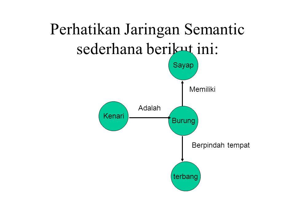 Perhatikan Jaringan Semantic sederhana berikut ini: Sayap Kenari Burung terbang Memiliki Adalah Berpindah tempat