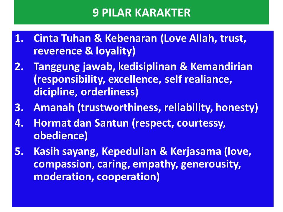 NILAI ETIK UTAMA DARI KARAKTER (CORE ETHICAL VALUE) 1.Dapat dipercaya (trustworthy) meliputi : sifat jujur (honesty) & integritas (integrity) 2.Memper