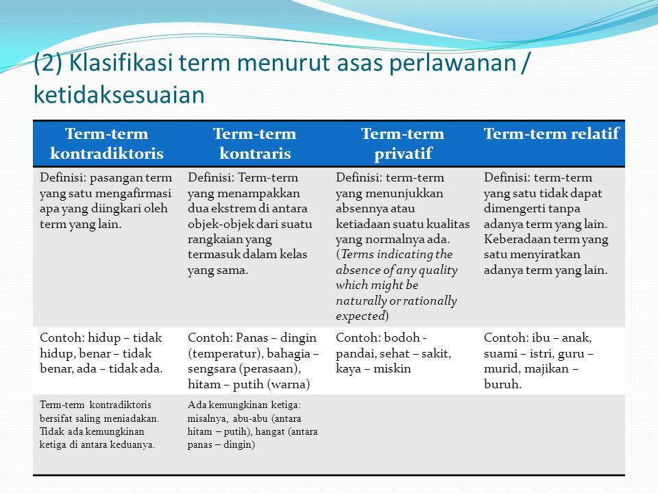 (2) Klasifikasi term menurut asas perlawanan / ketidaksesuaian Term-term kontradiktoris Term-term kontraris Term-term privatif Term-term relatif Definisi: pasangan term yang satu mengafirmasi apa yang diingkari oleh term yang lain.
