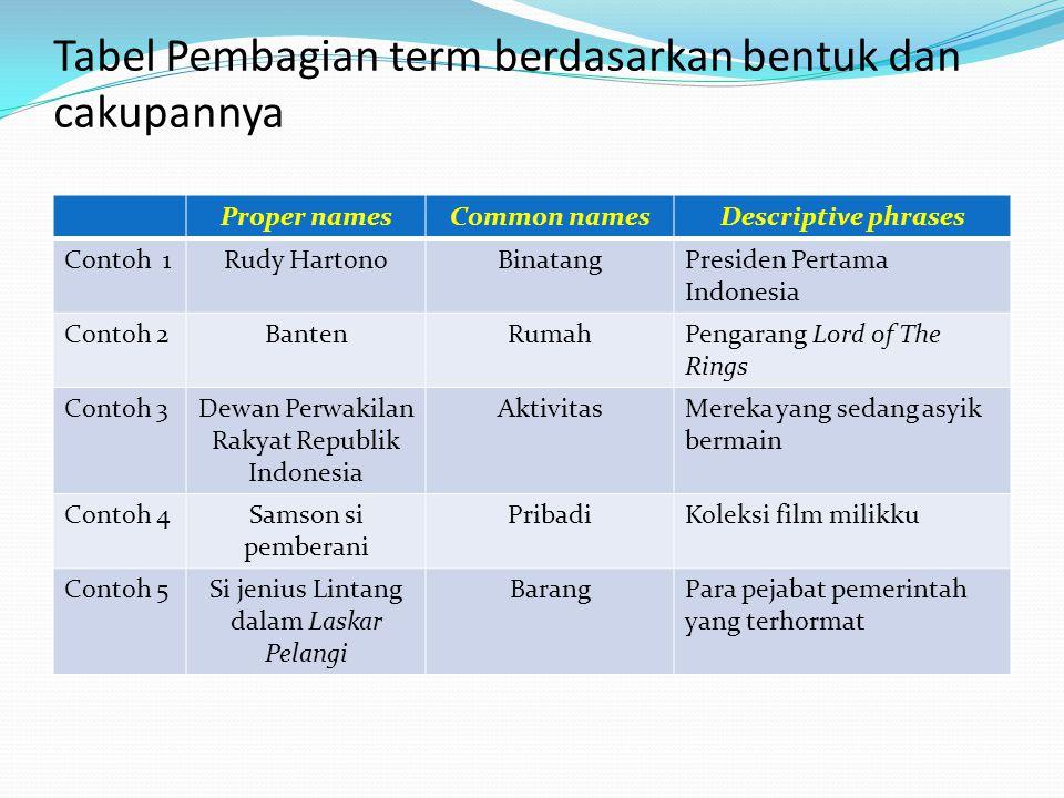 Tabel Pembagian term berdasarkan bentuk dan cakupannya Proper namesCommon namesDescriptive phrases Contoh 1Rudy HartonoBinatangPresiden Pertama Indone