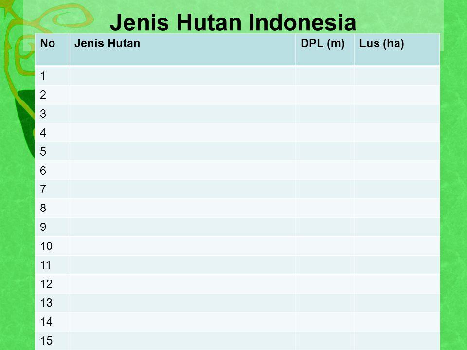 Jenis Hutan Indonesia NoJenis HutanDPL (m)Lus (ha) 1 2 3 4 5 6 7 8 9 10 11 12 13 14 15