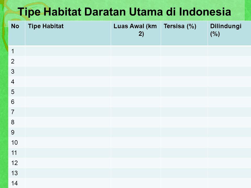 Tipe Habitat Daratan Utama di Indonesia NoTipe HabitatLuas Awal (km 2) Tersisa (%)Dilindungi (%) 1 2 3 4 5 6 7 8 9 10 11 12 13 14 Total