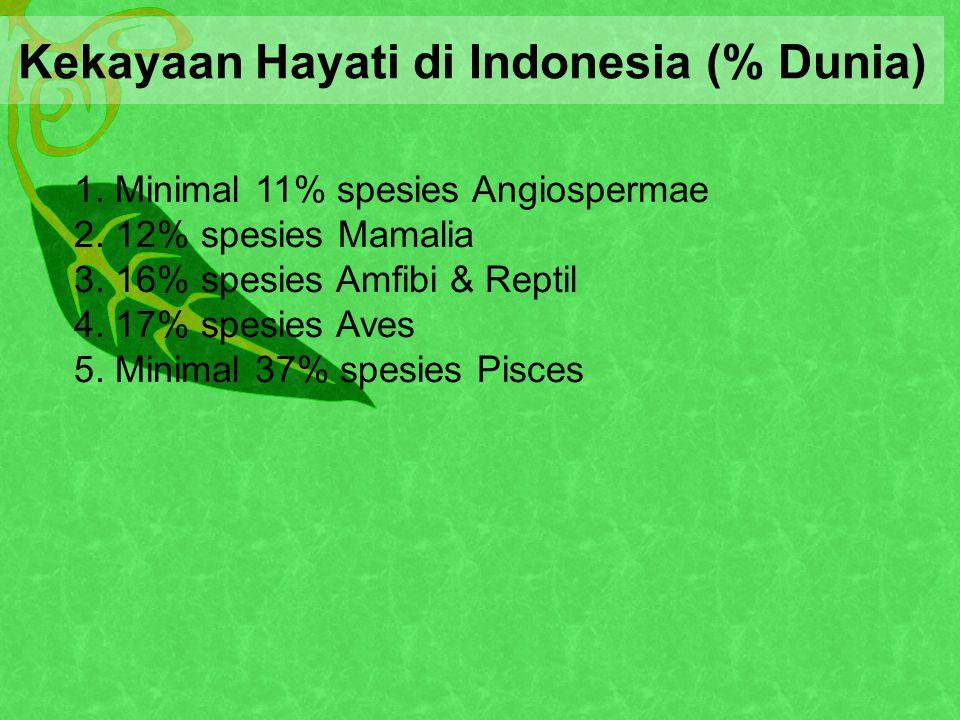 Kekayaan Hayati di Indonesia (% Dunia) 1.Minimal 11% spesies Angiospermae 2.