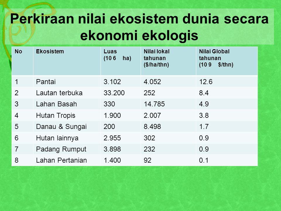 Perkiraan Jumlah Jenis Tumbuhan (MENURUT TAKSON UTAMA) TaksaIndonesiaDunia MinimumMaksimum