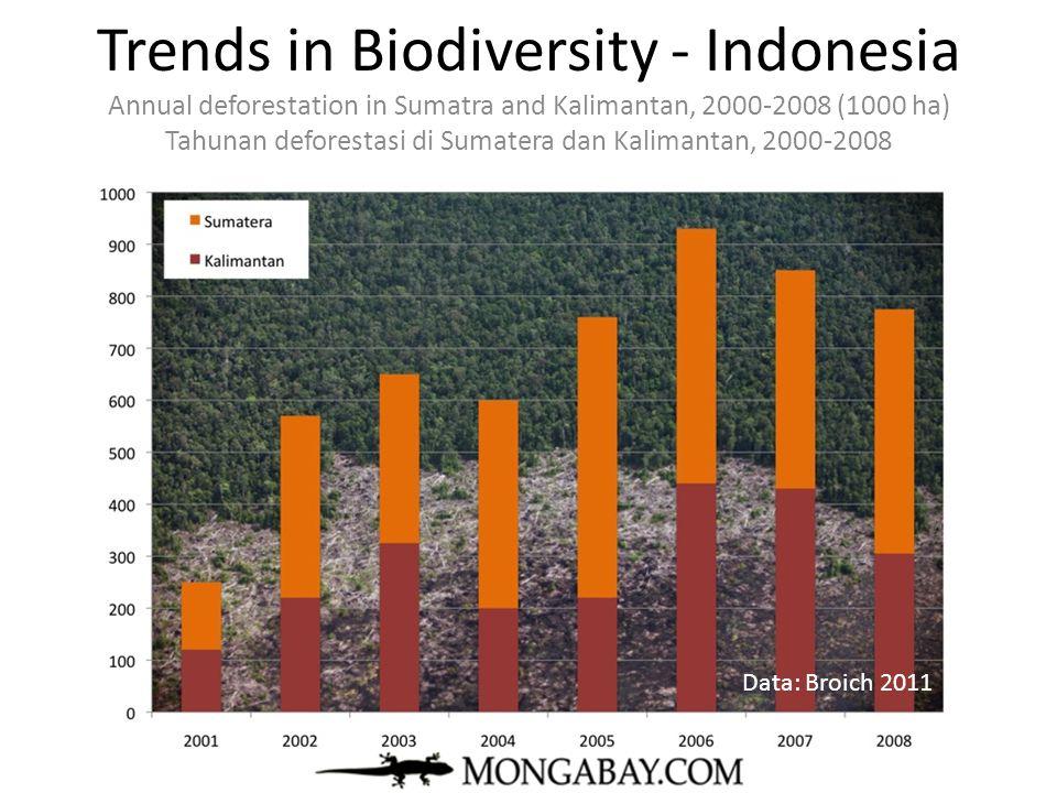 Trends in Biodiversity - Indonesia Annual deforestation in Sumatra and Kalimantan, 2000-2008 (1000 ha) Tahunan deforestasi di Sumatera dan Kalimantan,