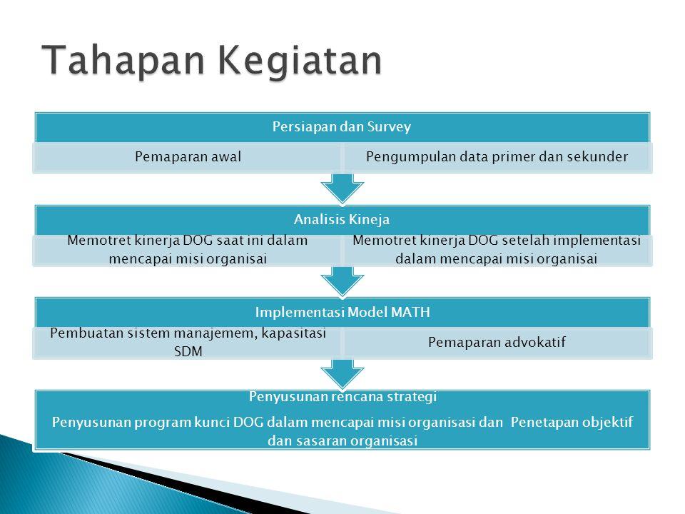 Penyusunan rencana strategi Penyusunan program kunci DOG dalam mencapai misi organisasi dan Penetapan objektif dan sasaran organisasi Implementasi Mod