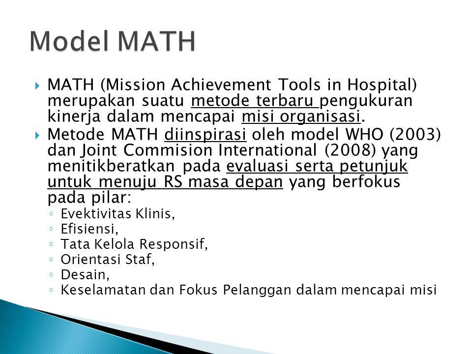  MATH (Mission Achievement Tools in Hospital) merupakan suatu metode terbaru pengukuran kinerja dalam mencapai misi organisasi.  Metode MATH diinspi