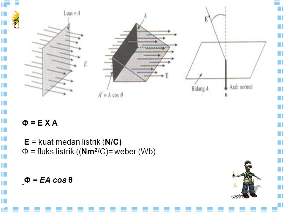 Untuk menentukan kuat medan listrik akibat distribusi muatan tertentu dipergunakan hukum Gauss. Gauss menurunkan hukumnya berdasarkan pada konsep- kon