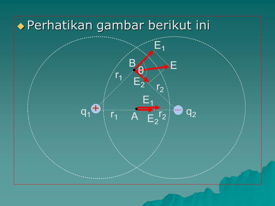  Resultan kuat medan listrik di A : E = l E 1 + E 2 l E = l E 1 + E 2 l  Resultan kuat medan listrik di B :  Medan listrik yang telah kita pelajari adalah medan konserfatif  Medan konserfatif adalah medan yang arah kuat medannya di setiap titik selalu menuju atau meninggalkan suatu titik pusat.