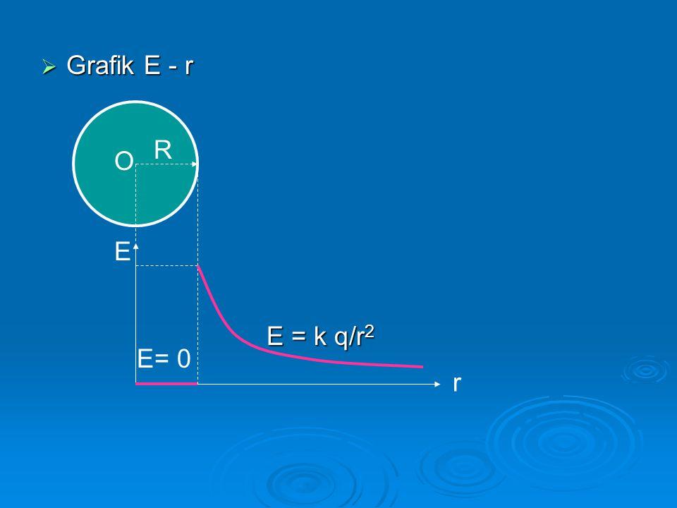 C.ENERGI POTENSIAL DAN POTENSIAL LISTRIK  Muatan q' berada di dalam medan listrik yang ditimbulkan oleh muatan q, dan dipindahkan dari titik A yang berjarak r A ke titik B yang berjarak r B terhadap q.