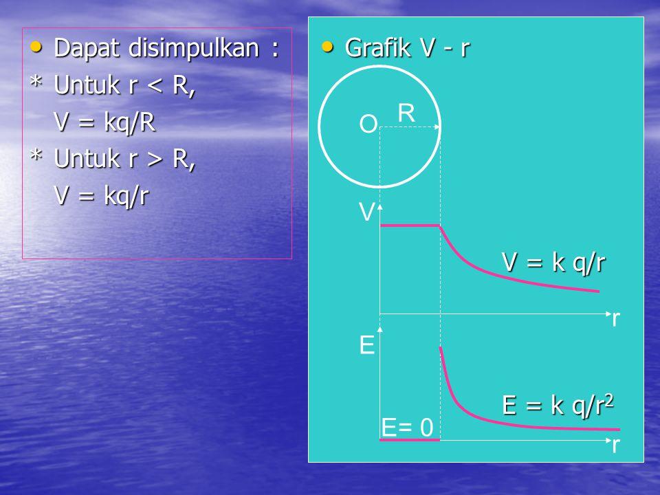 Grafik V - r Grafik V - r E= 0 E r O R E = k q/r 2 V V = k q/r r Dapat disimpulkan : Dapat disimpulkan : *Untuk r < R, V = kq/R *Untuk r > R, V = kq/r