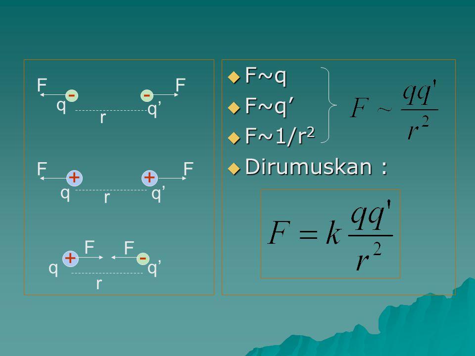  F = gaya coulomb ( N )  q,q' = muatan listrik ( Coulomb = C )  r = jarak antara kedua muatan ( m )  k = konstanta pembanding = 1/4пε o = 9.10 9 Nm 2 C -2 = 1/4пε o = 9.10 9 Nm 2 C -2  ε o = permitivitas ruang hampa = 8,85.10 -12 CN -1 m -2 = 8,85.10 -12 CN -1 m -2  Permitivitas medium selain udara disimbulkan ε, dan besar ε> ε o  Perbandingan ε/ε o disebut konstanta dielektrik (K) atau permitivitas relatif ( ε r )