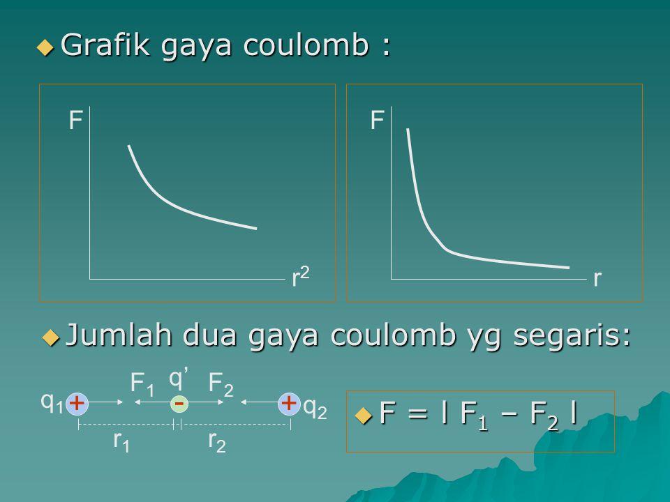 Bila kedua gaya coulomb saling membentuk sudut : Bila kedua gaya coulomb saling membentuk sudut : + - r1r1 q1q1 q' F1F1 + r2r2 q2q2 F2F2 F θ