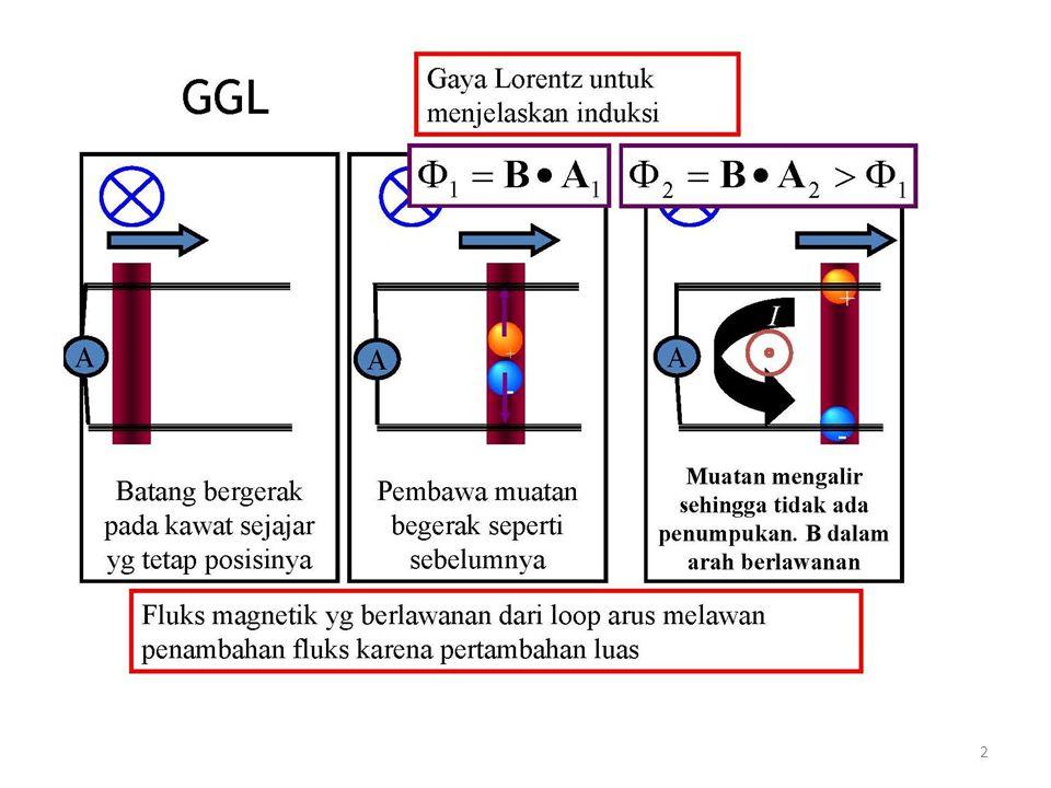 Hukum Lenz menentukan arah GGL atau arus induksi.