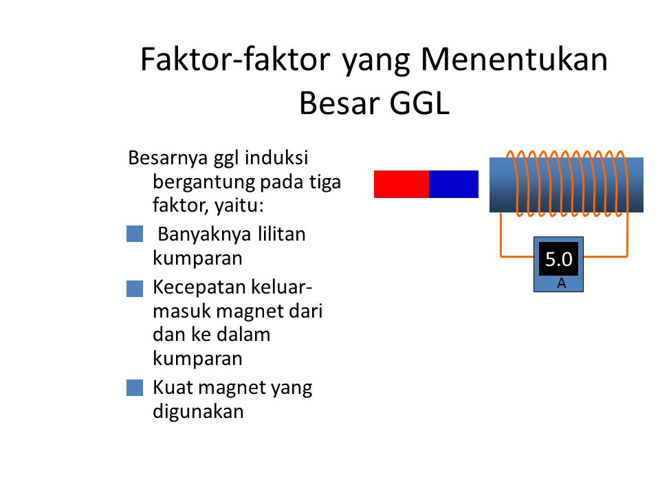 Faktor-faktor yang Menentukan Besar GGL Besarnya ggl induksi bergantung pada tiga faktor, yaitu: Banyaknya lilitan kumparan Kecepatan keluar- masuk ma