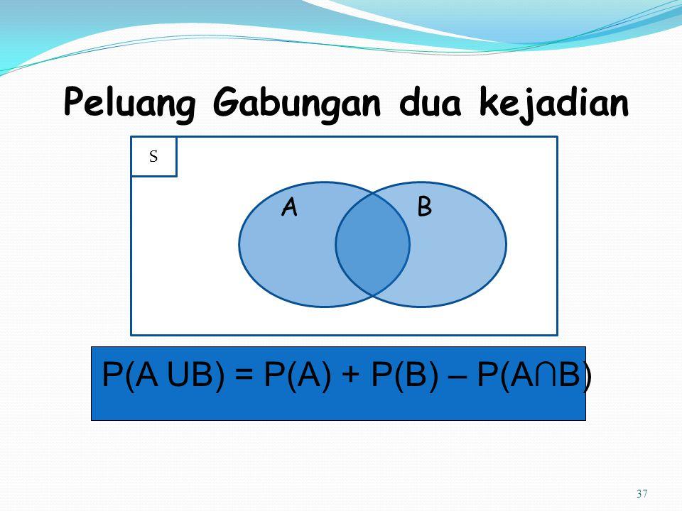 37 Peluang Gabungan dua kejadian P(A UB) = P(A) + P(B) – P(A∩B) AB S